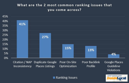 Graph of the 2 most common ranking issues on Google My Business