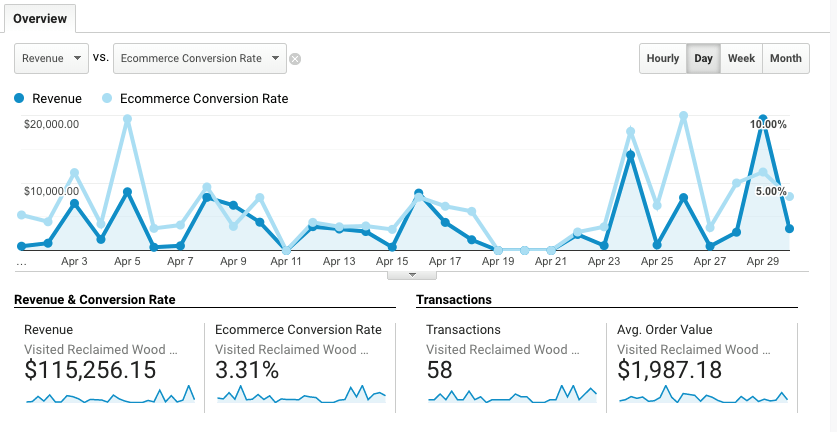 eCommerce SEO Case Study Revenue Generated