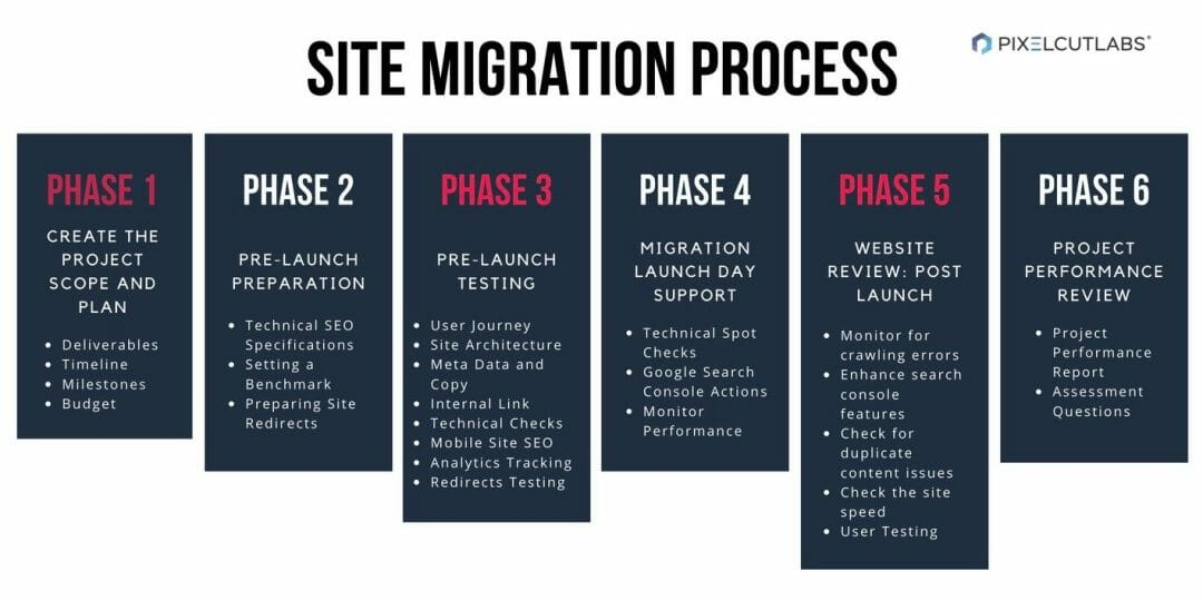 Website Migration Phases